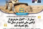 رفع تصرف بیش از 200هزار مترمربع از اراضی ملی قشم در سال 98