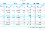جهش 51.3 درصدی وامدهی بانکها در 5 ماهه 1400