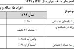 چند درصد ایرانیان عضو شبکههای اجتماعی هستند؟