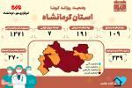کاهش موارد فوتی کرونایی در کرمانشاه/ ۷  فوتی دیگر به ثبت رسید